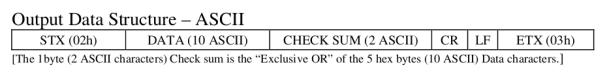 RFID Tags Data Format