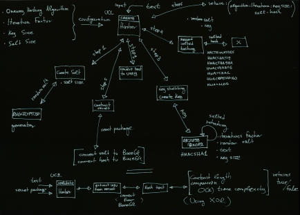 Hasher Diagram